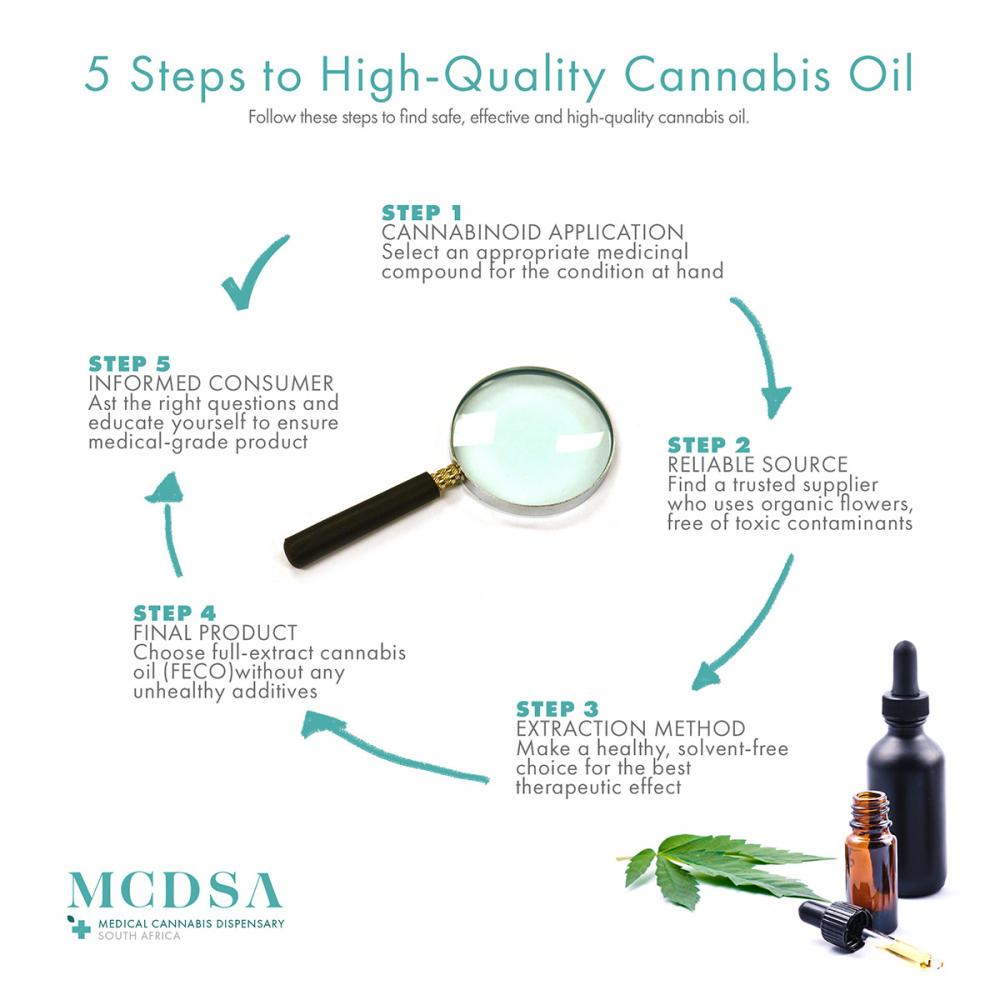 5 steps to cannabis oil in South Africa